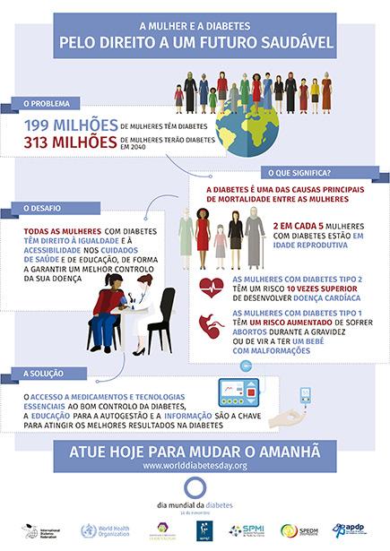 A Mulher e a Diabetes. Pelo direito a um futuro saudável.